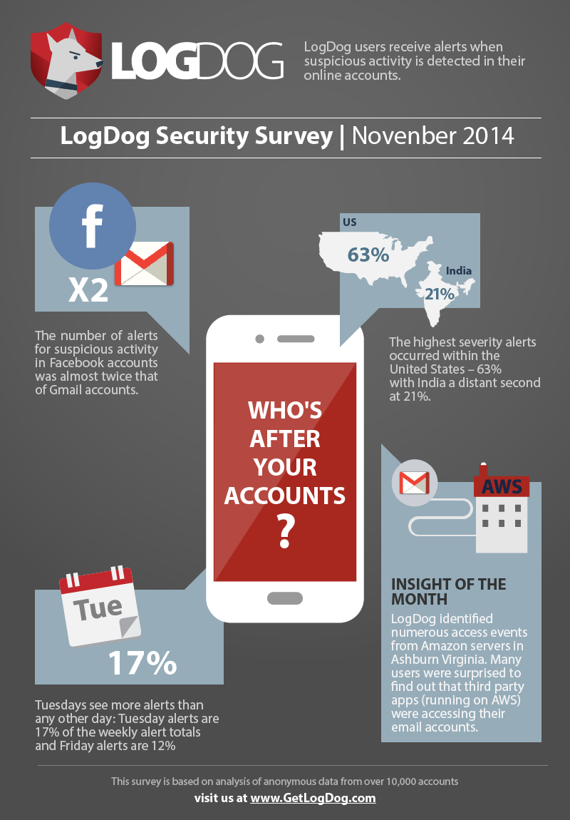 LogDog Internet Security Survey - November 2014