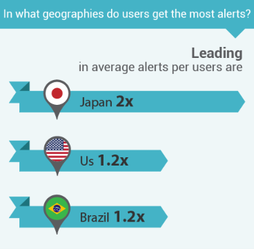 Which countries see the most amount of fraud alert?