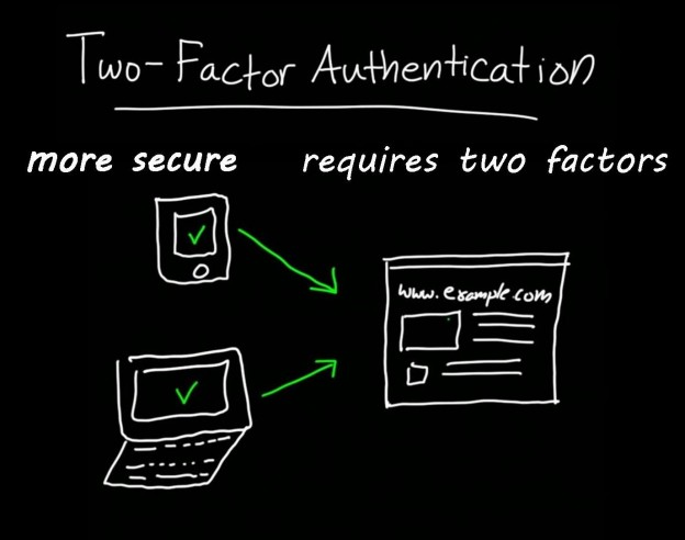 How two Factor Authentication helps prevent identity theft